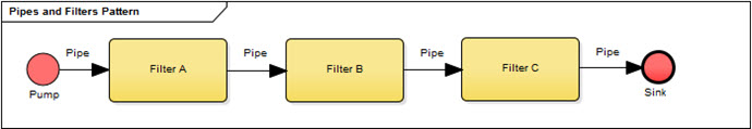 pipes and filters pattern
